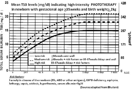 Hour Specific Nomogram Of Mean Tsb Levels Mg Dl Indic