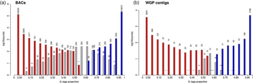 Log10 frequency of the weighted proportion of S tags. A value of 0 indicates a T origin (red bars) and a value of one indicates an S origin (blue bars), according to the enrichment P values (see Experimental procedures). The gray bars indicate counts of: (a) BACs. (b) WGP contigs of undefined origin, i.e. for which unequivocal assignment to S or T was not possible. Absolute counts are given above each bar.