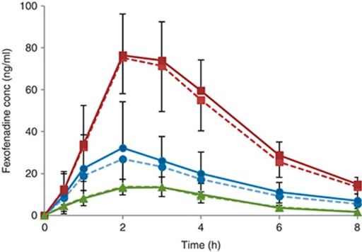Concentration–time profile of fexofenadine in capillary DBS (dashed lines) and venous plasma samples (continuous lines) after administration of the cocktail capsule alone (circles), with a P-gp inhibitor (squares), or with a P-gp inducer (triangles) in 10 healthy volunteers. Error bars represent SD. DBS, dried blood spot; P-gp, P-glycoprotein.