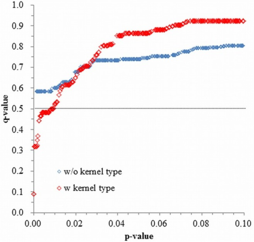 Distributions of p- and q-values and impact of kernel type correction on association mapping results for flour yield (FlYd).The distribution was calculated without (w/o) or with (w) employing kernel type as a covariant.