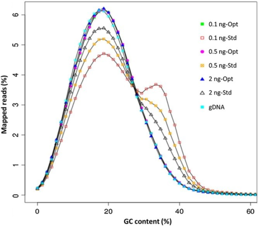 GC content analysis. Different amounts of P. falciparum 3D7 genomic DNA (ranging from 0.1 to 2 ng as shown in sample names) were used as an input template for amplification by Repli_g following the standard or optimized procedure. Amplification products were sequenced as PCR-free and reads obtained were analysed for G+C content profile. A non-WGA sample (gDNA) shows a GC content of ∼19.4%, a profile that was closely matched by products amplified using the optimized procedure (Opt). Samples amplified following the standard procedure (Std) showed biased GC content shown as a shift towards the neutral base composition.