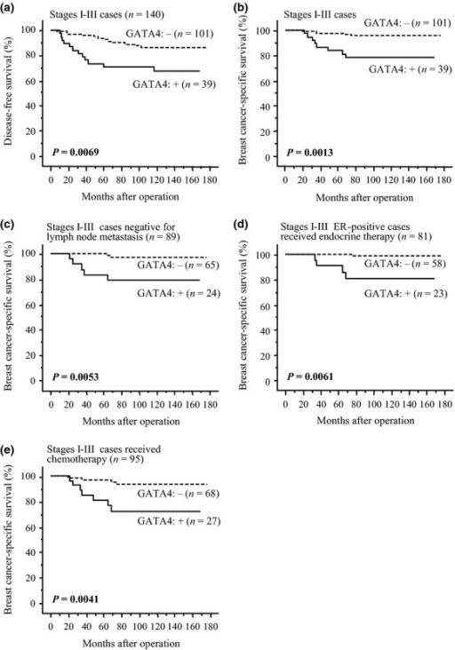 Disease-free (a) and breast cancer-specific survival (b–e) of stage I–III patients according to GATA4 status. The solid line shows GATA4-positive cases and the dashed line shows GATA4-negative cases. (a, b) Total cases (n = 140); (c) cases negative for lymph node metastasis (n = 89); (d) estrogen receptor (ER)-positive cases that received adjuvant endocrine therapy following surgery (n = 81); and (e) cases that received adjuvant chemotherapy after surgery (n = 95). Statistical analysis was performed using the log-rank test. P-values < 0.05 were considered significant and are shown in bold.