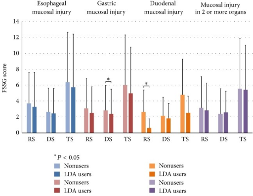 FSSG score of subjects with mucosal injury among LDA users and nonusers. Among LDA users and nonusers, respectively, the scores forTS, RS, and DS were 5.8 ± 6.6 and 6.4 ± 6.3 (P = 0.29), 3.3 ± 4.3 and 3.7 ± 3.9 (P = 0.17), and 2.5 ± 3.1 and 2.7 ± 2.9 (P = 0.46) for EI; 5.0 ± 5.8 and 6.0 ± 6.3 (P = 0.05), 2.6 ± 3.2 and 3.1 ± 3.7 (P = 0.09), and 2.4 ± 3.1 and 2.9 ± 3.1 (P = 0.04) for GI; 2.6 ± 2.1 and 4.8 ± 4.5 (P = 0.16), 0.7 ± 1.1 and 2.6 ± 2.8 (P = 0.01), and 1.9 ± 1.8 and 2.2 ± 2.3 (P = 0.77) for DI; and 5.5 ± 6.3 and 5.6 ± 5.5 (P = 0.60), 2.9 ± 3.9 and 3.2 ± 3.4 (P = 0.22), and 2.6 ± 3.1 and 2.4 ± 2.6 (P = 0.97) for mucosal injury in 2 or more organs. RS = reflux score, DS = dysmotility score, and TS = total score.