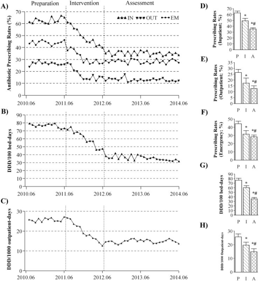 Changes in antibiotic prescribing rates and intensity of antibiotic consumption.Time series of average monthly value of the antibiotic prescribing rates (A) were plotted for inpatient (IN), outpatient (OUT), and emergency (EM) settings. The data on intensity of antibiotic consumption were plotted for the inpatient (B) and outpatient settings (C). Cross-sectional analyses were conducted by comparing the average yearly data on antibiotic prescribing rates in inpatient (D), outpatient (E) and emergency (F) settings as well as the intensity of consumption in the inpatient (G) and outpatient (H) settings. P: preparation; I: intervention; A: assessment; *significant difference in intervention/assessment vs. preparation; #significant difference in assessment vs. intervention.