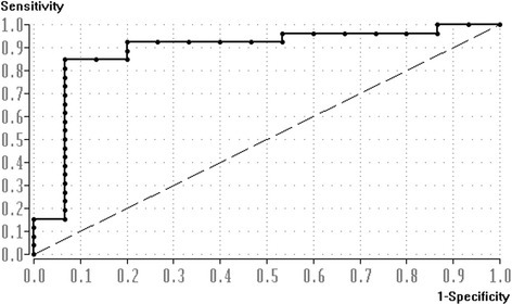 Receiver operating characteristic (ROC) curve. The true positive rate (sensitivity) is plotted against the false positive rate (1-specificity) for the different possible cut-off points.