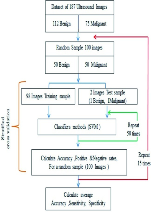 A flow chart illustrating the randomised balanced cross validation process of selecting the training and test groups. This process was repeated 15 times to calculate the average diagnostic performance of the SVM in each one of the 8 main images' groups.