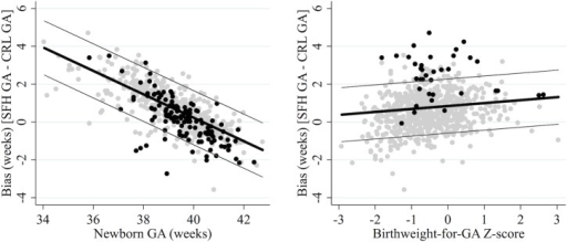 Agreement between CRL biometry and the SFH formula.Reference standard: crown-rump length (CRL) biometry. SFH: symphysis-fundal height. True gestational age determined from CRL biometry. Thick black lines represent the mean bias of the SFH formula in reference to CRL biometry; the thin grey lines represent the 95% limits of agreement. Grey dots are observed values for newborns with normal birthweight for GA (left) or term newborns (right); black dots are observed values for SGA newborns (left) or preterm newborns (right).