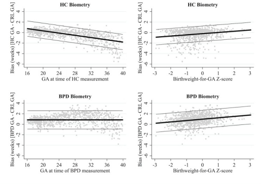 Agreement between CRL and HC or BPD biometry.Reference standard: crown-rump length (CRL) biometry. HC: head circumference. BPD: biparietal diameter. Gestation time of HC/BPD measurement determined from CRL biometry. Thick black lines represent the mean bias of HC biometry in reference to CRL biometry; the thin grey lines represent the 95% limits of agreement.