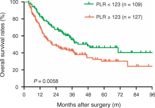 Comparison of overall survival rates in the low (<123) and high (≥123) PLR groups. The 1-, 3-, and 5-year overall survival rates were 82.5%, 55.6%, and 46.2%, respectively, in the low (<123) PLR group, which were significantly higher compared with the high (≥123) PLR group (70.0%, 42.7%, and 30.3%, respectively, P = 0.0058). PLR = platelet-to-lymphocyte ratio.