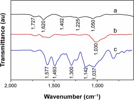 Fourier-transform infrared spectra.Notes: (a) graphene oxide; (b) sulfonated graphene oxide; and (c) sulfonated graphene/polyaniline.