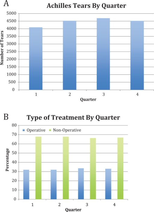 (A) Overall number of Achilles tears by yearly quarter from 2005 to 2011. No significant difference was seen between quarters (P > .05). (B) Type of treatment for Achilles tendon ruptures by yearly quarter from 2005 to 2011. No significant difference was seen between yearly quarters (P > .05).