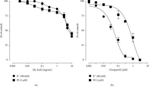 Typical graph shows the concentration-response curve of the essential oil from fresh petals of R. indica (Ri. Eoil) (a) and verapamil (1 μM) (b) on K+ (80 mM) and phenylephrine (1 μM) (PE) induced vasoconstrictions in isolated rabbit aorta preparations. Values shown are mean ± SEM (n = 3).