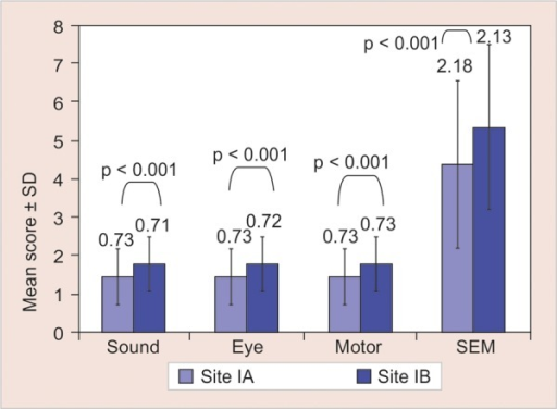Intragroup comparison of mean scores of SEM scale between test site (IA) and control site (IB) in group I of the study