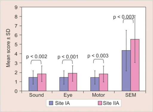 Intergroup comparison of SEM scores between test sites (site IA and IIA) of the study using Mann-Whitney U test