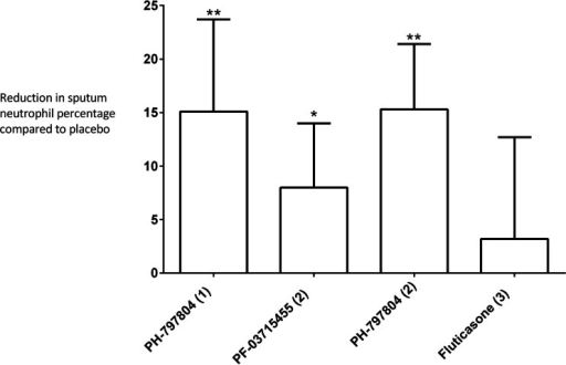 Inhibition of LPS induced sputum neutrophil percentage. The reduction in sputum neutrophil percentage caused by active treatments compared to placebo are shown; bars are mean difference and error bars are 90 % CI (*p < 0.05 and **p < 0.01 from ANCOVA model)