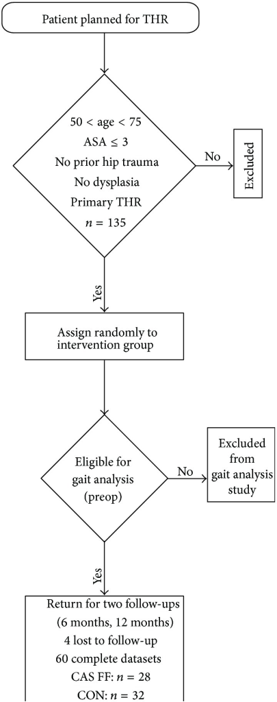 Flow chart of patient acquisition with inclusion criteria according to Renkawitz et al. [11].