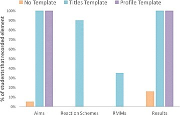 Comparison of the capture of information specifically requested in Study 2. This bar chart shows the percentage of students that recorded information that we specifically requested in the Titles Template compared to the other two conditions: Aims, Reaction Schemes, Relative Molecular Masses, and Results information. The results are similar to Study 1: all the information types are more likely to be recorded in the Titles Template condition where they are cued. In the Profile Template, only Aims and Results are specifically cued and can be seen to be recorded. It can be seen that using 'What reactions were involved in the experiment?' did not result in the capture of reaction scheme or RMMs in the Profile Template condition