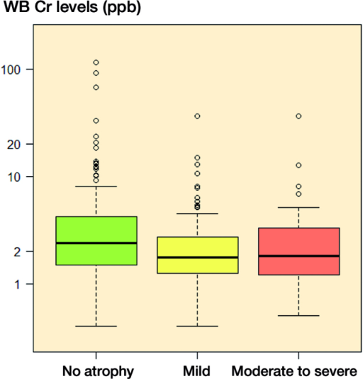 Box plot showing median WB Cr levels, interquartile range (boxes), and 95% CIs (whiskers) with outliers (circles), presented according to grade of g. medius atrophy.