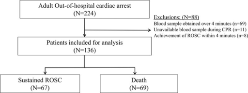 Cardiac arrest patients and study participants. ROSC = return of spontaneous circulation.