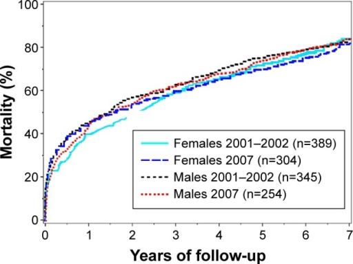 Cumulative mortality during 7 years of follow-up.