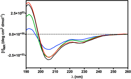 CD spectra of peptide N/OQF(1–13) (black line), peptide 10 (red line), peptide 11 (green line), peptide 15 (blue line) in SDS micelle solution.