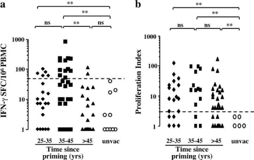 Vaccinia-specific effector–memory response vanishes 45 yr after priming. (a and b) Distribution of vaccinia-specific responses in vaccinated individuals according to time since priming for ELISpot assay (a) and proliferation assay (b). Three groups were distinguished according to time since priming, 25–35, 36–45, and >45 yr, and were compared with unvaccinated unexposed donors. A precise, documented vaccination history was available for only 44 individuals as follows: one (n = 12), two (n = 23), three (n = 4), four (n = 4), or five (n = 1) immunizations. For all graphs, statistical analysis used the χ2 test. Statistical significance was set at P < 0.05 (**). ns, not significant.
