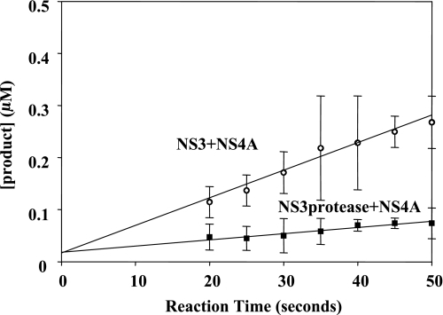 Steady-state proteolysis of RET-S1 by reconstituted NS3 + NS4A and NS3 protease domain + NS4A. The steady-state velocity for NS3 + NS4A is 0.005 ± 001 μm/s (pierced circles) and for NS3 protease ± NS4A is 0.001 ± 0.001 μm/s (solid squares). The y intercept of the fitted lines show NS3 + NS4A and NS3 protease domain + NS4A to have 75 ± 10% active fraction and 75 ± 12% active fraction, respectively. The data shown are the average of three experiments and the error values represent standard deviation.