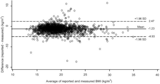 Bland Altman plot [39] of the difference versus the average of reported and measured resultant BMIs. Broken lines present 95% limits of agreement, where upper LOA is +1.96 SD and lower LOA is -1.96 SD from mean difference (solid line) of methods.