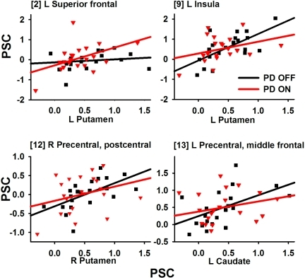 Scatter plots showing significant striatal-cortical connectivity that was modulated by medication.Scatter plots show the relationship between striatal and cortical activity as a function of medication state in representative regions. Linear regression fits are overlaid on the scatter plots. Gray squares and lines  =  PD OFF condition; black triangles and lines  =  PD On condition. Bracketed numbers refer to regions listed in Table 4.