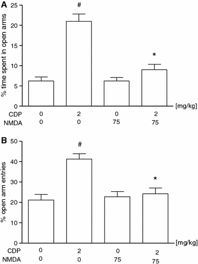 Effect of N-methyl-d-aspartate (NMDA) on the action of chlordiazepoxide (CDP) in the elevated plus-maze procedure in mice [the percentage of the time spent in the open arms (a) and the percentage of the open arms entries (b)]. NMDA and CDP was administered i.p. 60 min before the test. The values represent the mean ± SEM (n = 10 mice per group) *p < 0.001 versus CDP, #p < 0.001, versus control (vehicle-treated group) (Bonferroni's test)