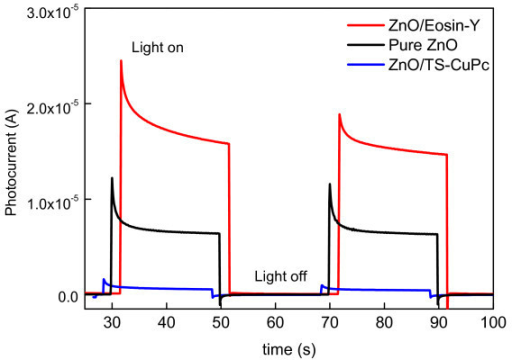 Photocurrent measured at one-step electrodeposited pure ZnO (black) and hybrid thin films under white light illumination.