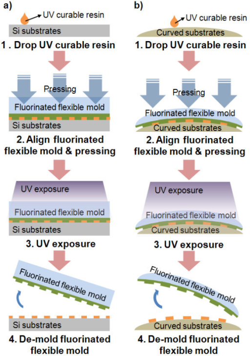 Imprinting process using replicated fluorinated polymer-coated flexible PET mold. (a) Imprinted on flat Si substrates and (b) imprinted on curved acryl substrates.