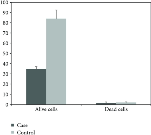 The number of viable or dead cells (×105) in flasks of BHK fibroblast cell 48 h after treatment with 100 hydatid cyst protoscolices compared to control cells (mean of triplicate performance).
