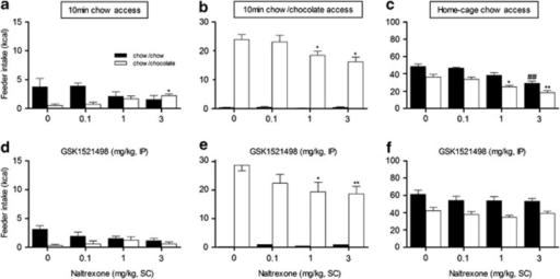 Effects of GSK1521498 and naltrexone (NTX) on binge eating. On the top, effect of GSK15121498 on 10-min access to chow (a), 10-min access to chow or chocolate (b), access to chow in home-cage, and after the experimental session (c). Values represent the averaged caloric intakes (kcal) (±SEM) in chow/chow-fed animals (n=5 females, black bars) and in chow/chocolate-fed rats (n=6 females, white bars). *p<0.05, **p<0.01 compared with vehicle-treated chow/chocolate-fed animals; ##p<0.01 compared with vehicle-treated chow/chow-fed animals. On the bottom, effect of NTX on 10-min access to chow (d), 10-min access to chow or chocolate (e), access to chow in home-cage, and after the experimental session (f). Values represent the averaged caloric intakes (kcal) (±SEM) in chow/chow-fed animals (n=5, black bars) and in chow/chocolate-fed rats (n=6, white bars). *p<0.05, **p<0.01 compared with vehicle-treated chow/chocolate-fed animals.