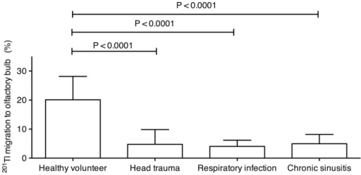 201Tl migration in patients with impaired olfaction in comparison to healthy volunteers.Nasal 201Tl migration to the olfactory bulb in healthy volunteers (n = 10) and patients with impaired olfaction due to head trauma (n = 7), upper respiratory tract infection (respiratory infection; n = 7), or chronic rhinosinusitis (n = 7). P values were obtained with Bonferroni's multiple comparison test and the Kruskal-Wallis test. Bars: Mean ± S.D.