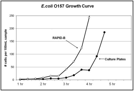 e coli growth curve
