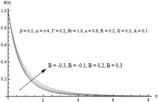 Influence of B on the temperature field.