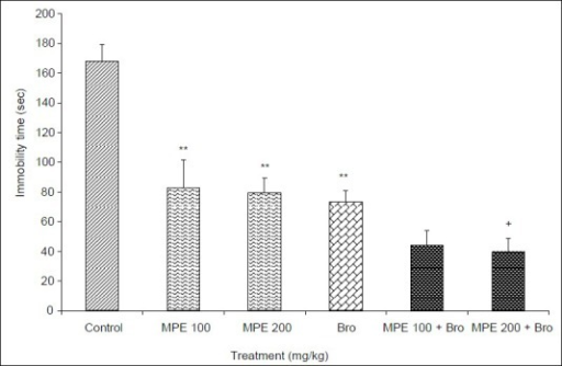 Effect of hydroalcoholic extract of M. pruriens seeds (MPE) and its modulation by bromocriptine in the forced swimming test. Each bar expressed as mean±SEM (n=6). One-way analysis of variance followed by Tukey's test, **P<0.001 as compared to control; +P<0.05 as compared to MPE 200 mg/kg