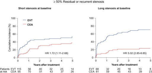 Cumulative incidence of restenosis ≥50% in both treatment arms, according to length of stenosis at baseline. Threshold length of stenosis was 0.65 times the diameter of the distal common carotid artery, using the definition of length 2 (see text for details). The interaction between length of stenosis, treatment, and restenosis was significant (P = 0.003). EVT, endovascular treatment; CEA, endarterectomy; HR, hazard ratio (95% confidence interval).
