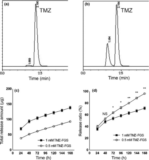 High-performance liquid chromatography (HPLC) of the temozolomide (TMZ) released from fibrin glue (FG). (a) HPLC of the calibration curve standards. (b) HPLC of PBS incubated for 24 h with FG sheets containing TMZ (TMZ-FGS). (c) Time-course of the total amount of TMZ released from FG (n = 3). (d) Ratio of TMZ released from FG in the course of 168 h (n = 3). For analysis we used the unpaired two-tailed t-test. *P < 0.05. **P < 0.001. NS, not significant.