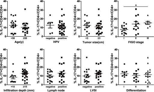 Association of intratumoral Th17-cell prevalence with clinical parameters.