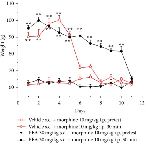 Analgesia measurement, paw pressure test. Animals were treated daily with 30 mg kg−1 PEA s.c. or with vehicle. The pain threshold was evaluated every day immediately before and 30 min after the injection i.p. of 10 mg kg−1 morphine. Each value represents the mean ± SEM of 12 rats per group, performed in 2 different experimental sets. **P < 0.01 versus pretest values.