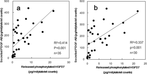The relationship between individual levels of released phosphorylated-HSP27 and the levels of PDGF-AB induced by collagen in type 2 DM patients.The level of phosphorylated-HSP27 and PDGF-AB in the supernatant of the conditioned mixture after platelet aggregation stimulated by 0.3 μg of collagen for 30 min was determined using specific ELISA kits. The baseline levels in unstimulated samples were subtracted from each of the individual released phosphorylated-HSP27 levels and the PDGF-AB levels. Each data were collected with the platelet counts, and were plotted and analyzed by linear regression analysis. (a) Whole subjects (n = 35) were plotted. (b) The residual subjects after excluding what concentration of phosphorylated-HSP27 could not be detected (n = 30) were plotted.