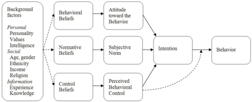 Theory of Planned Behaviour model; Attitudes, personality and behaviour [27].