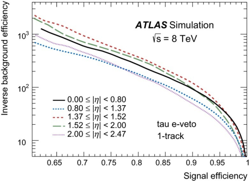 Electron veto inverse background efficiency versus signal efficiency in simulated samples, for 1-track candidates. The background efficiency is determined using simulated  events