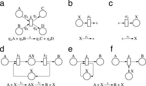 Examples Of Petri Nets Representing Chemical Reactions Open I