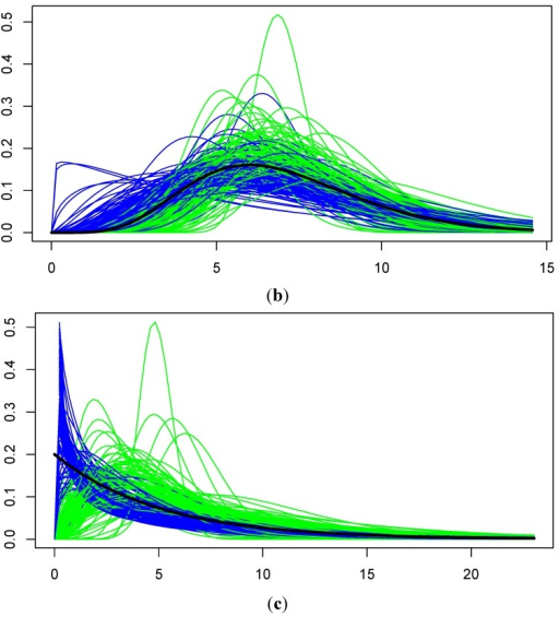 (a) Original Gamma(3, 3) pdf (black) for simulated data with n = 12 with an average of three NDs, and pdf's estimated by the EM method (blue) and the GROS method (green); (b) Original Gamma(7, 1) pdf (black) for simulated data with n = 12 with an average of three NDs, and pdf's estimated by the EM method (blue) and the GROS method (green); (c) Original Gamma(1, 0.2) pdf (black) for simulated data with n = 12 with an average of three NDs, and pdf's estimated by the EM method (blue) and the GROS method (green).