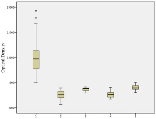 PVX-lipo ELISA results using sera from different cohorts of patients and controls, expressed in box-plot as mean absorbance (optical density) ± SD. 1 = pSjS patients (n = 91), 2 = healthy donors (n = 60), 3 = RA patients (n = 20), 4 = SSc patients (n = 20), and 5 = SLE patients (n = 20).