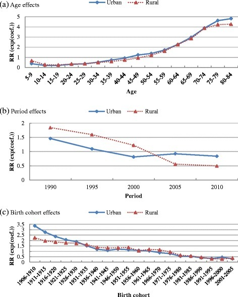 Age, period and birth cohort effects of infectious disease mortality of Chinese urban and rural residents, 1990–2010. a Age effects. b Period effects. c Birth cohort effects