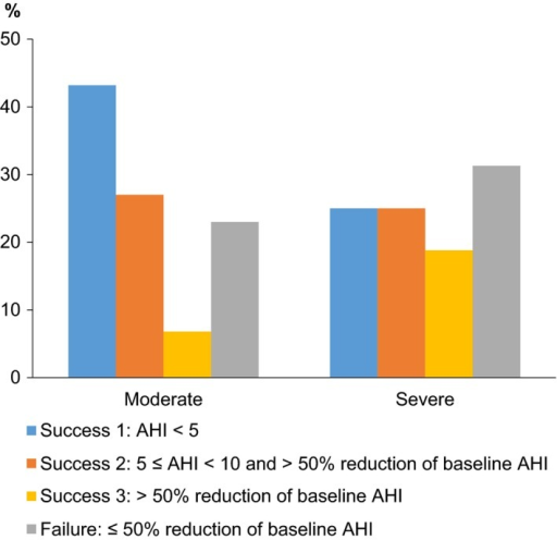 Comparison between moderate (n = 74) and severe (n = 32) groups according to success criteria applied after treatment with oral appliance at follow‐up.